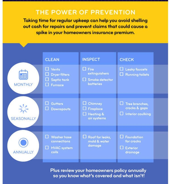 Home Maintenance Prevention Checklist