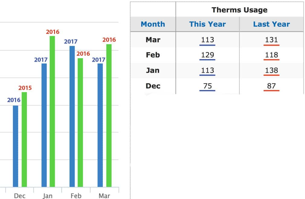 2017 Therm Usage